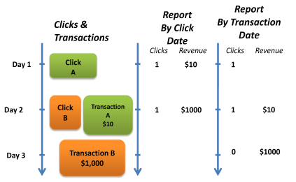 Report by click date versus report by transaction date